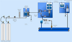 Carbon Dioxide Gas Feed System